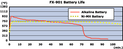 hakko-fx901-battery-life