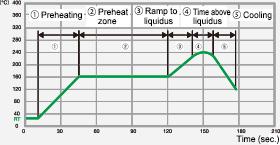 Rework heating profile
